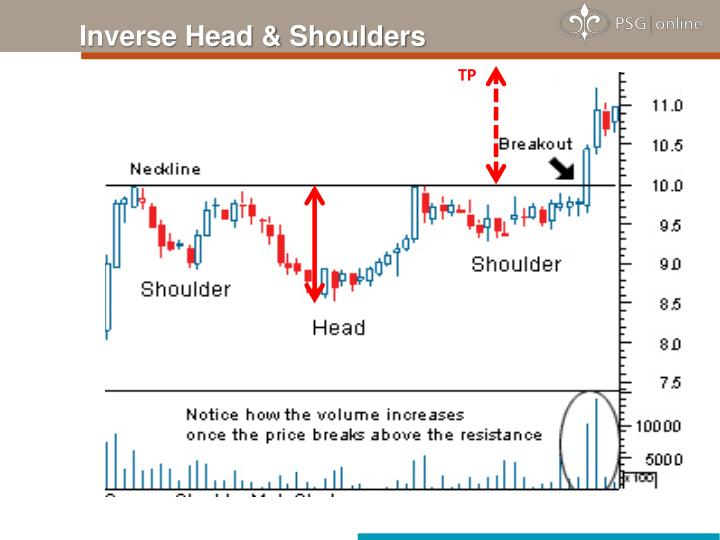 Inverse Head & Shoulders