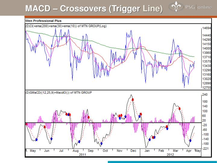 MACD – Crossovers (Trigger