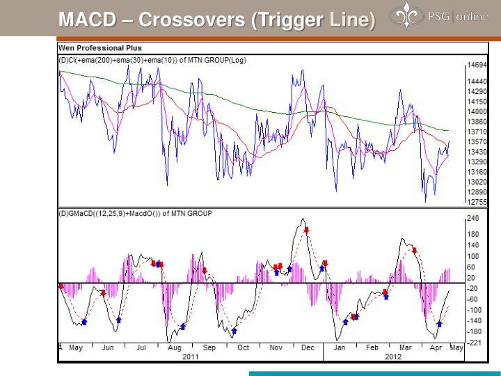 MACD – Crossovers (Trigger