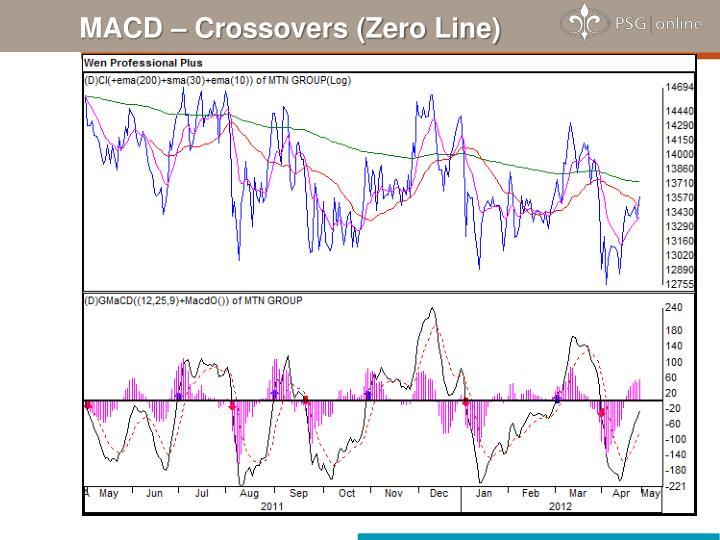 MACD – Crossovers (Zero Line)