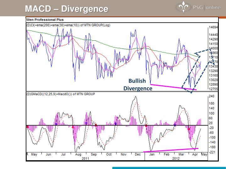 MACD – Divergence