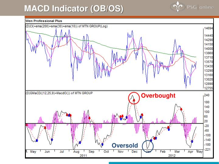 MACD Indicator (OB/OS)