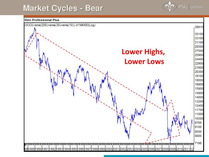 Market Cycles - Bear