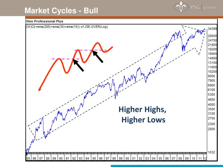 Market Cycles - Bull