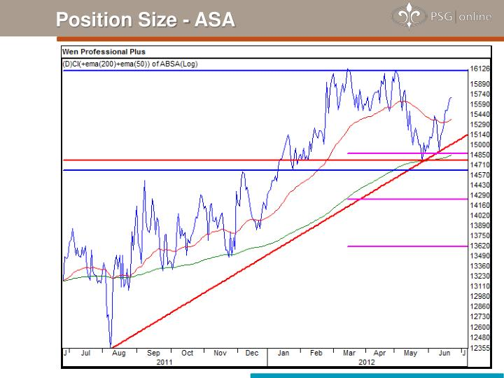 Position Size - ASA