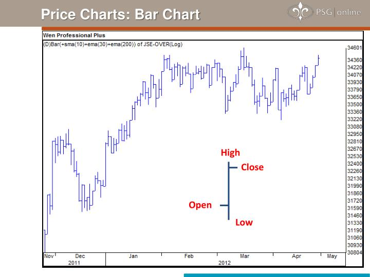 Price Charts: Bar Chart