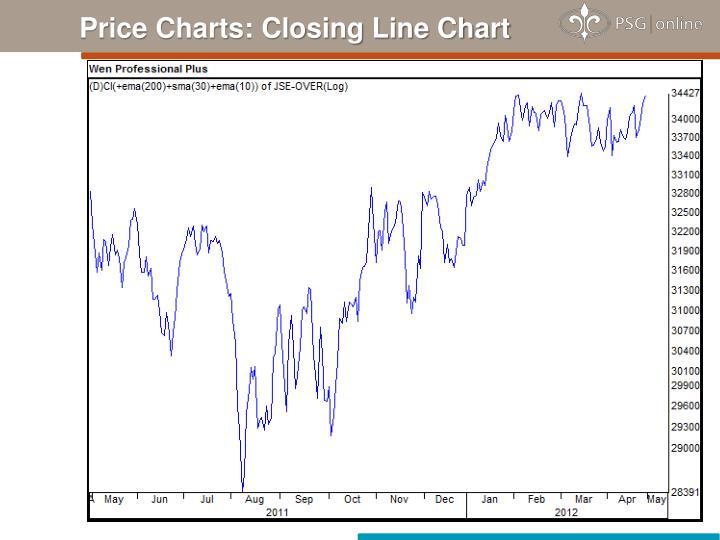 Price Charts: Closing Line Chart
