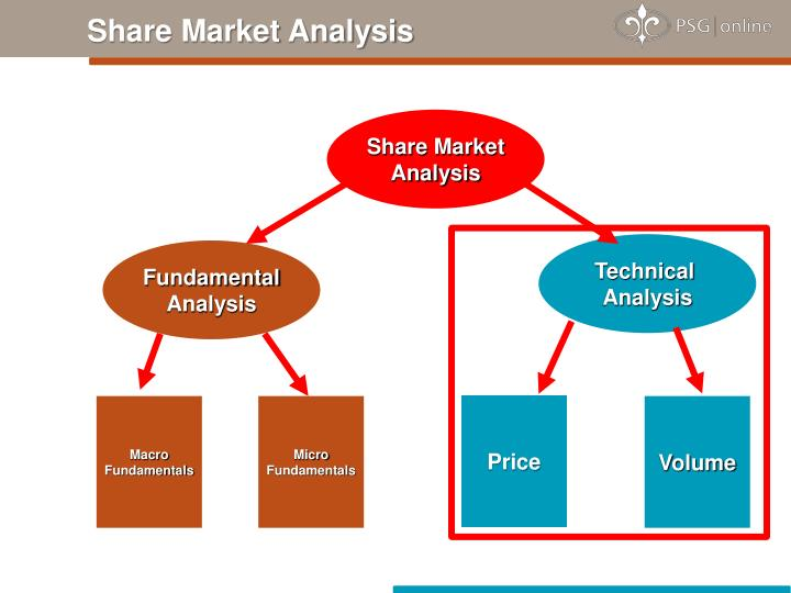 Share Market Analysis