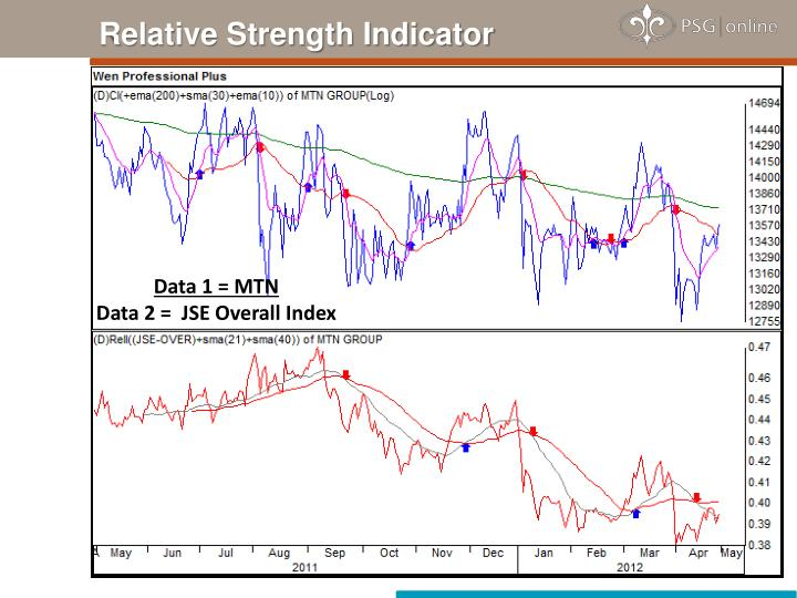 Relative Strength Indicator