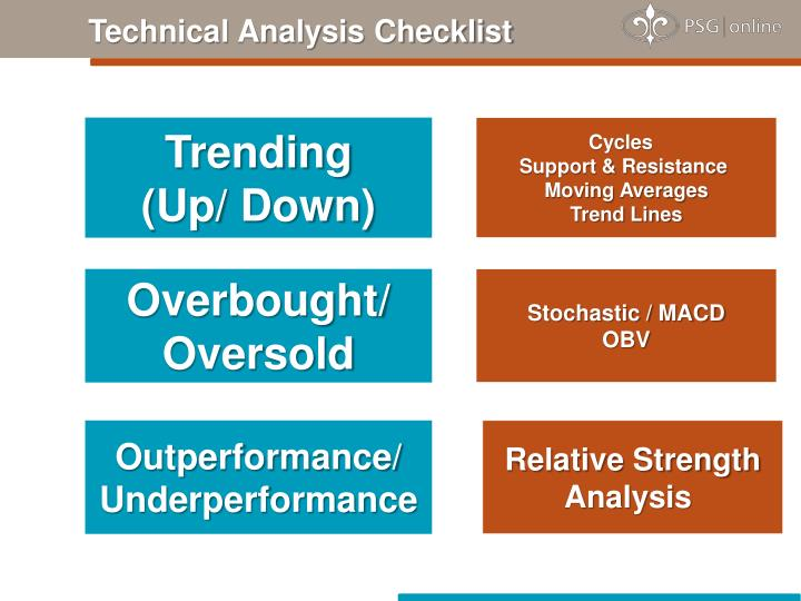 Technical Analysis Checklist