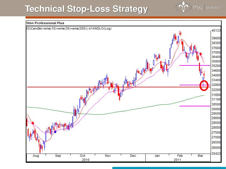 Technical Stop-Loss Strategy