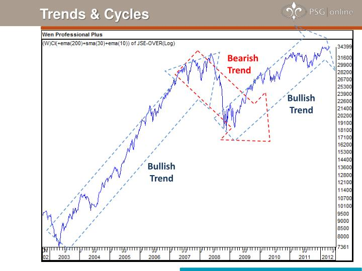Trends & Cycles