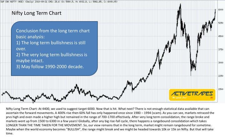Nifty Long Term Chart