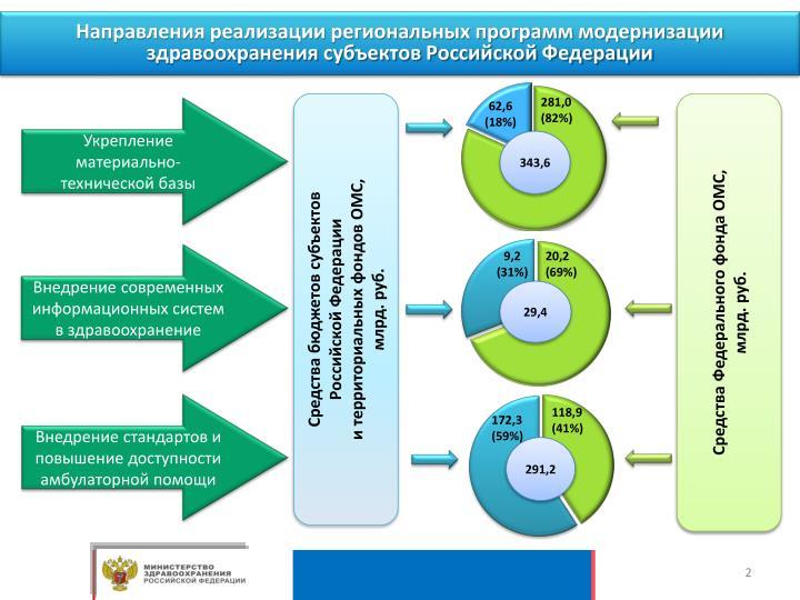 Направления реализации региональных программ модернизации здравоохранения субъектов Российской Федерации