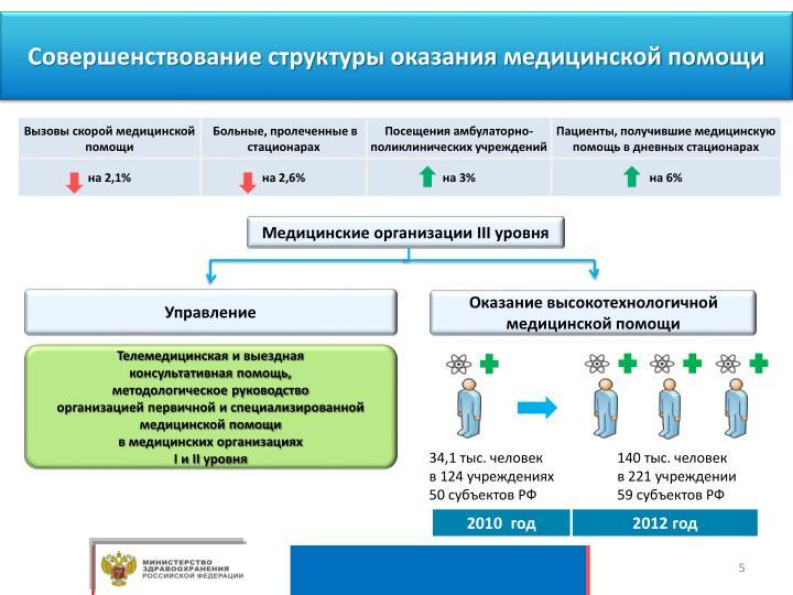Совершенствование структуры оказания медицинской помощи