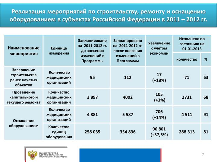 Реализация мероприятий по строительству, ремонту и оснащению оборудованием в субъектах Российской Федерации в 2011 – 2012 гг.
