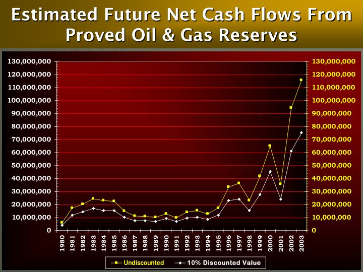 Estimated Future Net Cash Flows From