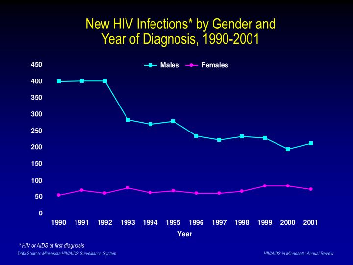 New HIV Infections* by Gender and