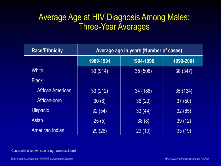 Average Age at HIV Diagnosis Among Males: