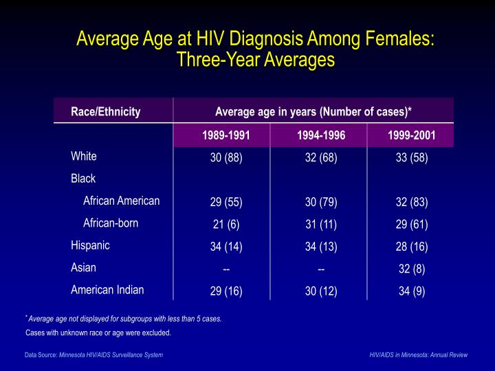 Average Age at HIV Diagnosis Among Females: