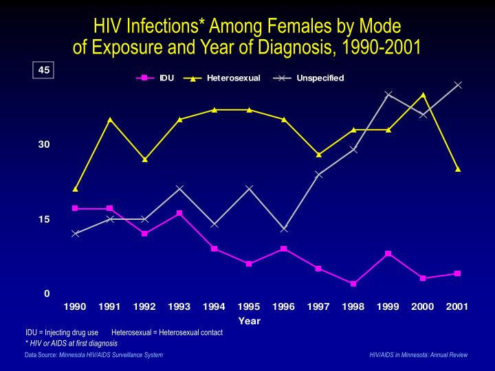 HIV Infections* Among Females by Mode