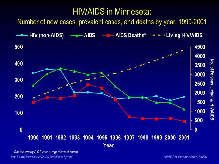HIV/AIDS in Minnesota: