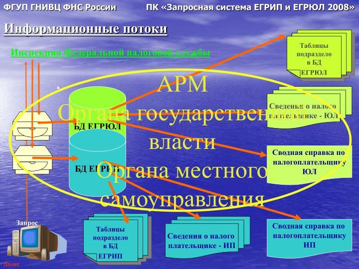 ФГУП ГНИВЦ ФНС России