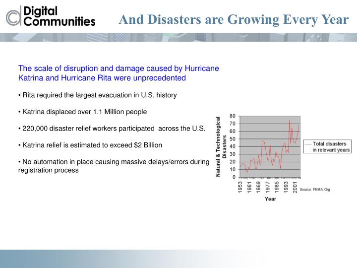 And Disasters are Growing Every Year