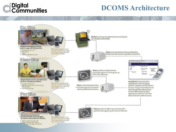 DCOMS Architecture