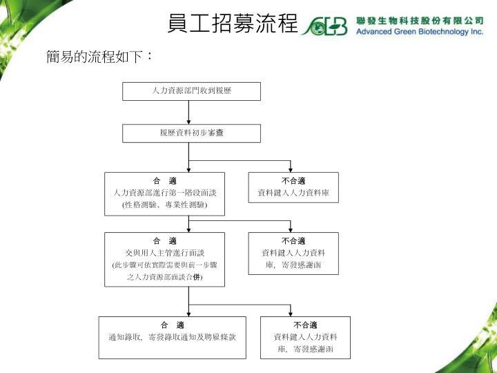 簡易的流程如下: