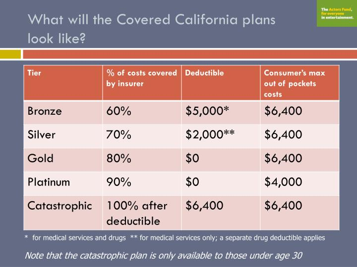 What will the Covered California plans
