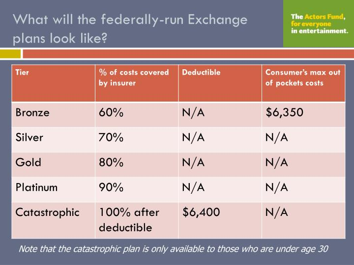 What will the federally-run Exchange plans look like?