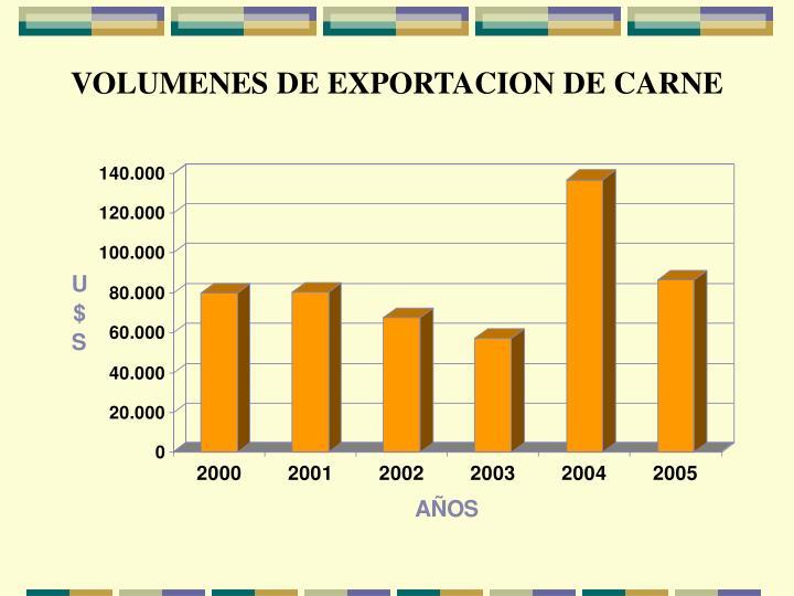 VOLUMENES DE EXPORTACION DE CARNE