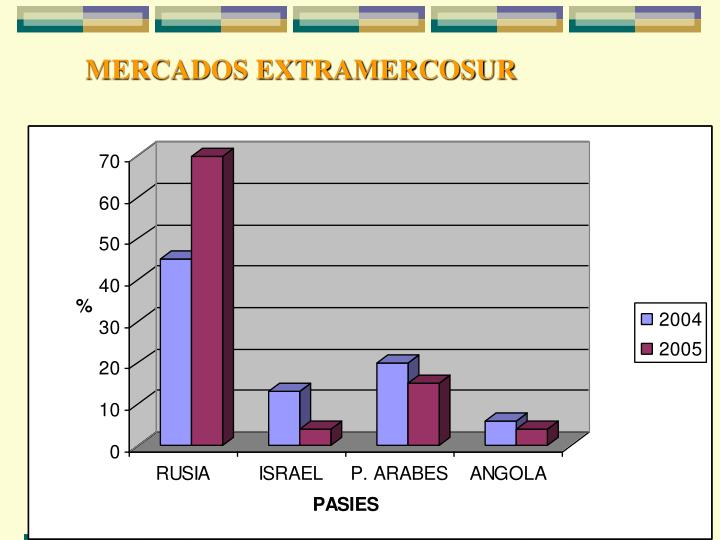 MERCADOS EXTRAMERCOSUR