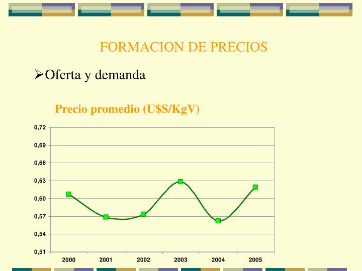 FORMACION DE PRECIOS