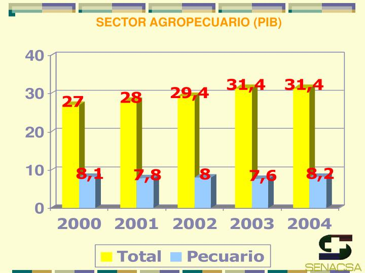 SECTOR AGROPECUARIO (PIB)