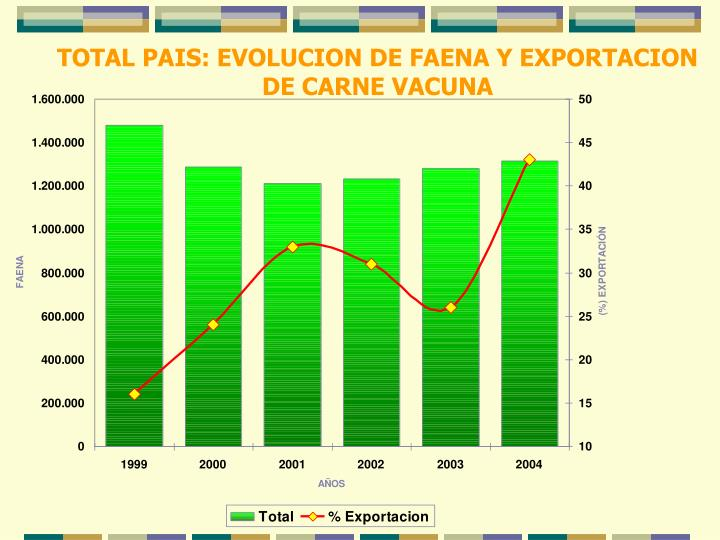 TOTAL PAIS: EVOLUCION DE FAENA Y EXPORTACION DE CARNE VACUNA
