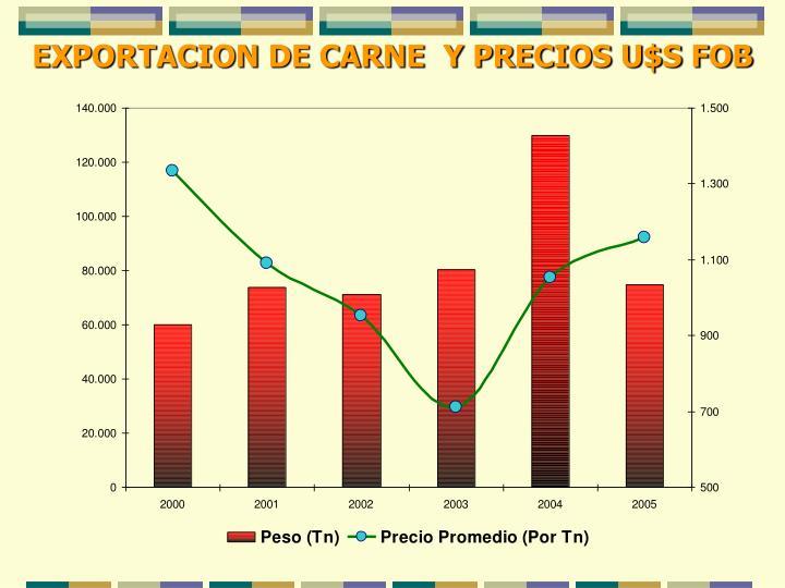 EXPORTACION DE CARNE  Y PRECIOS U$S FOB