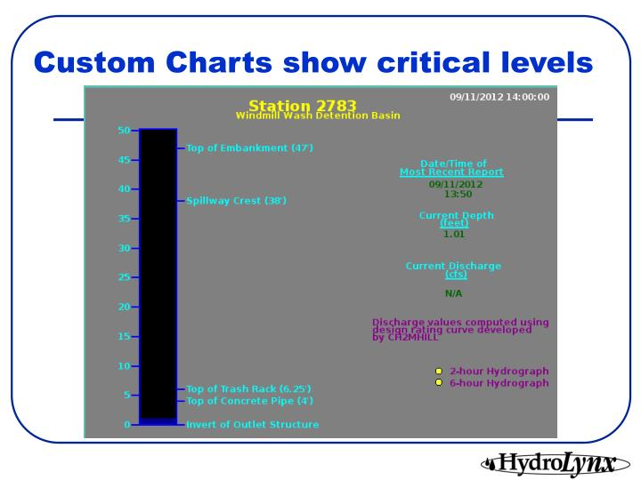 Custom Charts show critical levels