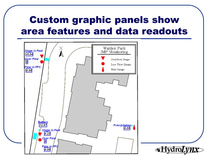 Custom graphic panels show area features and data readouts