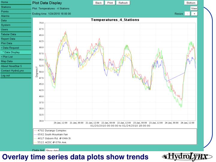 Overlay time series data plots show trends