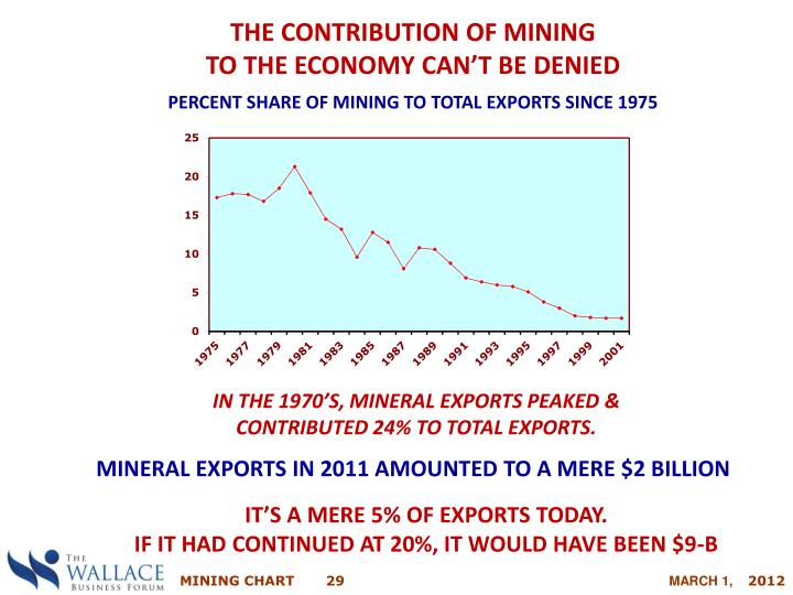 THE CONTRIBUTION OF MINING