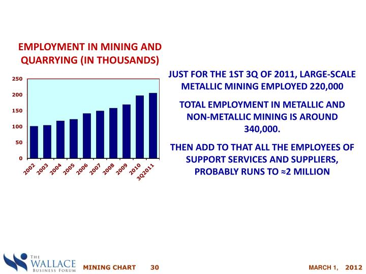 EMPLOYMENT IN MINING AND QUARRYING (IN THOUSANDS)