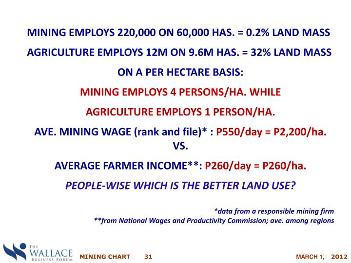 MINING EMPLOYS 220,000 ON 60,000 HAS. = 0.2% LAND