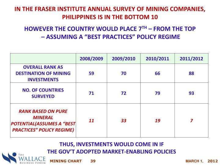 IN THE FRASER INSTITUTE ANNUAL SURVEY OF MINING COMPANIES, PHILIPPINES IS IN THE BOTTOM