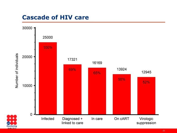 Cascade of HIV care