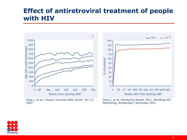 Effect of antiretroviral treatment of people with HIV