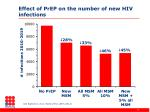 effect of prep on the number of new hiv infections