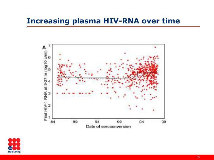Increasing plasma HIV-RNA over time