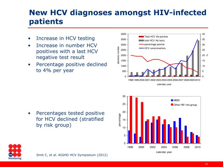 New HCV diagnoses amongst HIV-infected patients
